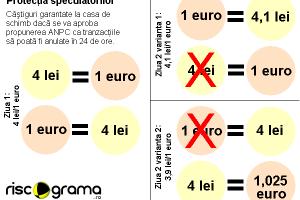 Oficiul pentru Protecţia Speculatorului garantează câştiguri pe cursul valutar
