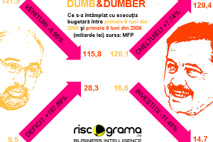 Top 5 riscuri politice pentru economia României