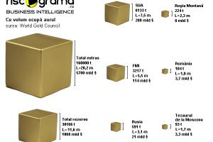 Cât aur este la Roşia Montană: o comparaţie vizuală