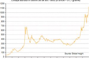 Bula de aur: cât este investiţie şi cât este psihoză