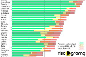Cât de rapid este Internetul în România