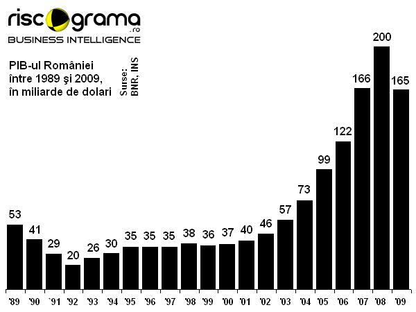 pib-1989-2009.png
