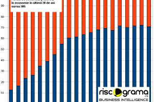 Despărţirea de comunism şi de feudalism: Ce trebuie să facă România din 2010