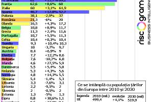 Ce se întâmplă dacă scade populația României