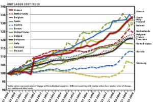 Mitteleuropa redux: Germania şi Franţa se încaieră pe euro