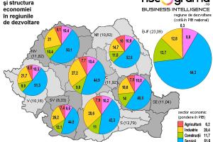 Recesiune în Bucureşti. A fost sau urmează?