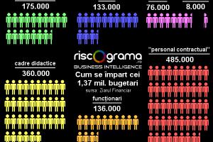 Cât este șomajul în România cu adevărat?