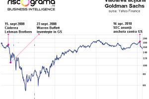 Aventura extraconjugală a lui Warren Buffet cu Goldman Sachs