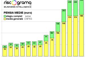 România plăteşte puţin pentru sănătate, educaţie, pensii şi tot nu-i de-ajuns. Unde sunt banii?