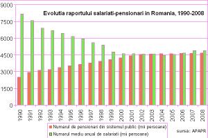 Cât mai rezistă sistemul de pensii?