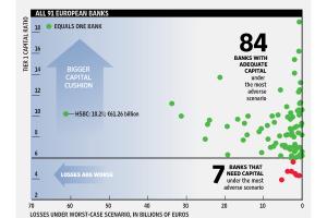 Cum s-au descurcat la stres-test băncile europene prezente şi în România