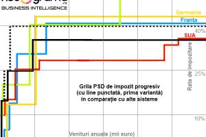 PSD mai drege din gogomănie: Impozitul progresiv măreşte aproape toate salariile