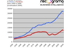 Iată cum a distrus comunismul economia României