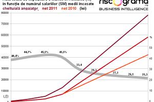 România are impozit regresiv, nu cotă unică