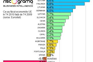 Doar România şi Grecia se mai zbat în recesiune. Balticii cresc galopant.