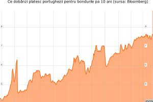 Cum s-a împins Portugalia singură în braţele FMI