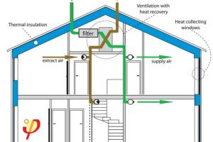 5 metode de-a economisi energie
