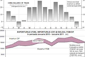 De ce petrolul scump este bun pentru România