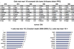 Care va ajunge prima economie a lumii, China sau India?