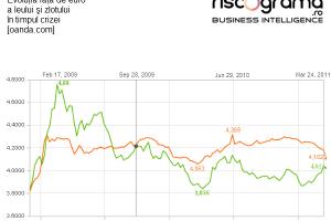 Cum a ajuns leul cea mai profitabilă monedă. Va scădea cursul valutar sub 4 lei/euro?