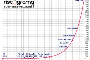 Ce înseamnă un grad Richter și cum arată un grafic de cutremur