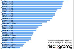 Iată de ce economia neagră răpune statul