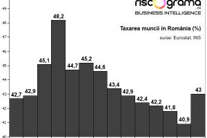 Statul ia două treimi dintr-un salariu mediu: Grila iobăgiei