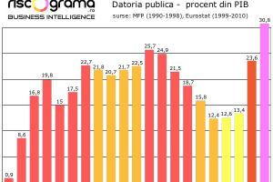 """Și Grecia tot cu """"3% deficit"""" şi """"60% datorie"""" a dat faliment"""