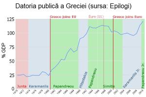 Lecţiile greceşti pentru România