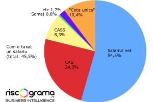 Aşa arată adevărata grilă de impozitare a salariilor din România