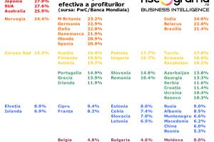 Nici măcar impozitul pe profit nu este foarte mic în România