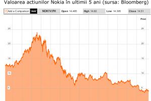 5 cifre surprinzătoare despre aventura ratată a Nokia în România