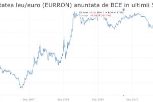Este adevărat că BNR manipulează cursul valutar ca să mărească accizele?