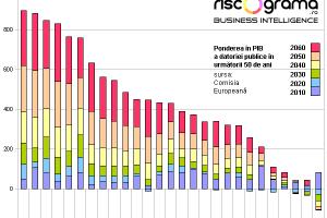 Iată care ţări vor să interzică prin constituţie creşterea datoriei de stat sau o fac deja