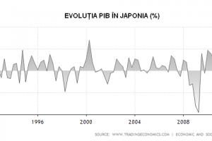 Japonia a fost la un pas de-a cuceri lumea, dar…
