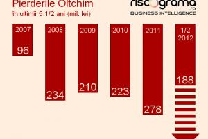 Iată de ce victoria lui Dan Diaconescu la Oltchim e o veste excelentă