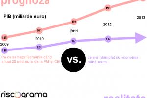 Prăpastia fiscală românească