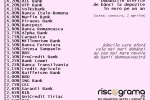7 motive stupide pentru a-ţi ţine banii la bancă în România
