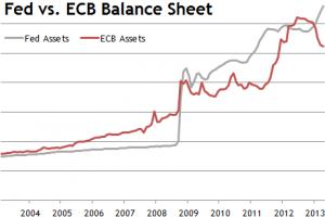 Iată de ce tipărirea de euro şi dolari nu provoacă inflaţie ci deflaţie
