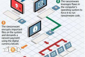 Cum să te aperi de ransomware