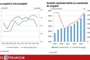 """Iată """"mecanismul"""" prin care creșterea salariului minim duce la creștere economică și a numărului de locuri de muncă"""