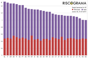 Cinci taxe care mai au loc să crească